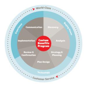 Custom Benefits Program